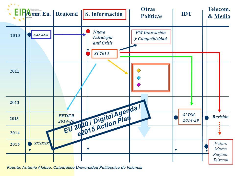 2011 2010 2012 2013 FEDER 2014-20 xxxxxx Nueva Estrategia anti Crisis 2014 2015 IDTRegionalCom. Eu. Telecom. & Media S. Información Otras Políticas xx