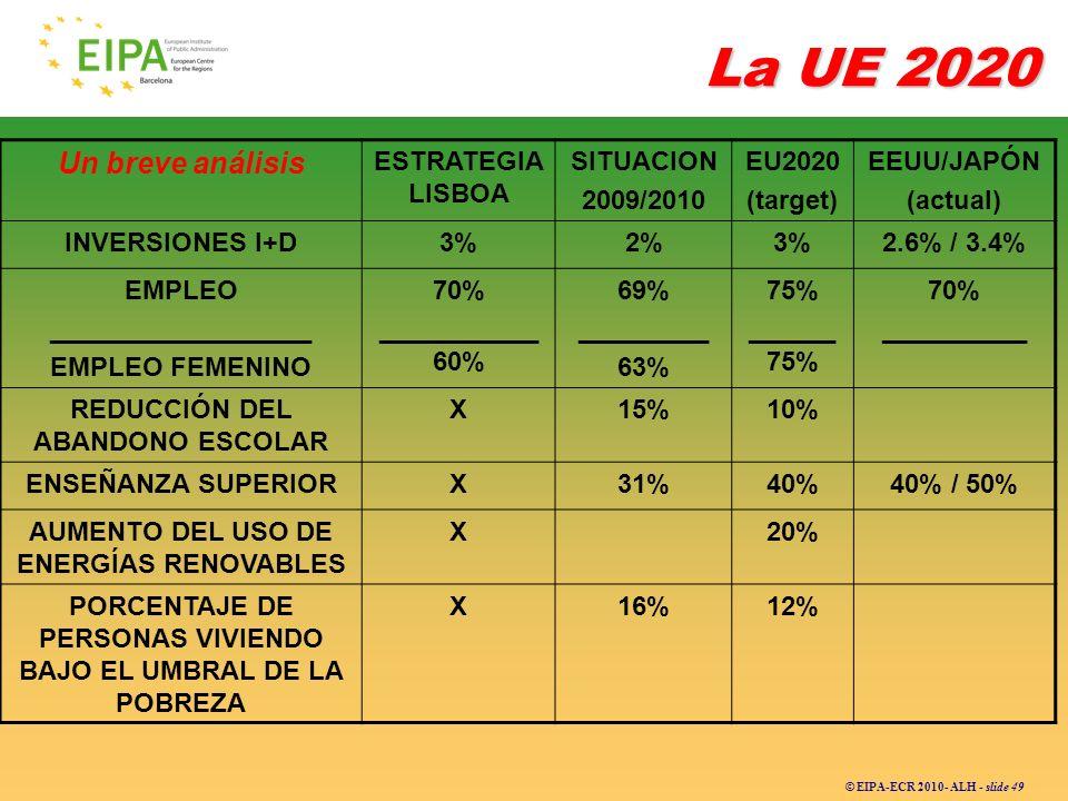 © EIPA-ECR 2010- ALH - slide 49 La UE 2020 Un breve análisis ESTRATEGIA LISBOA SITUACION 2009/2010 EU2020 (target) EEUU/JAPÓN (actual) INVERSIONES I+D