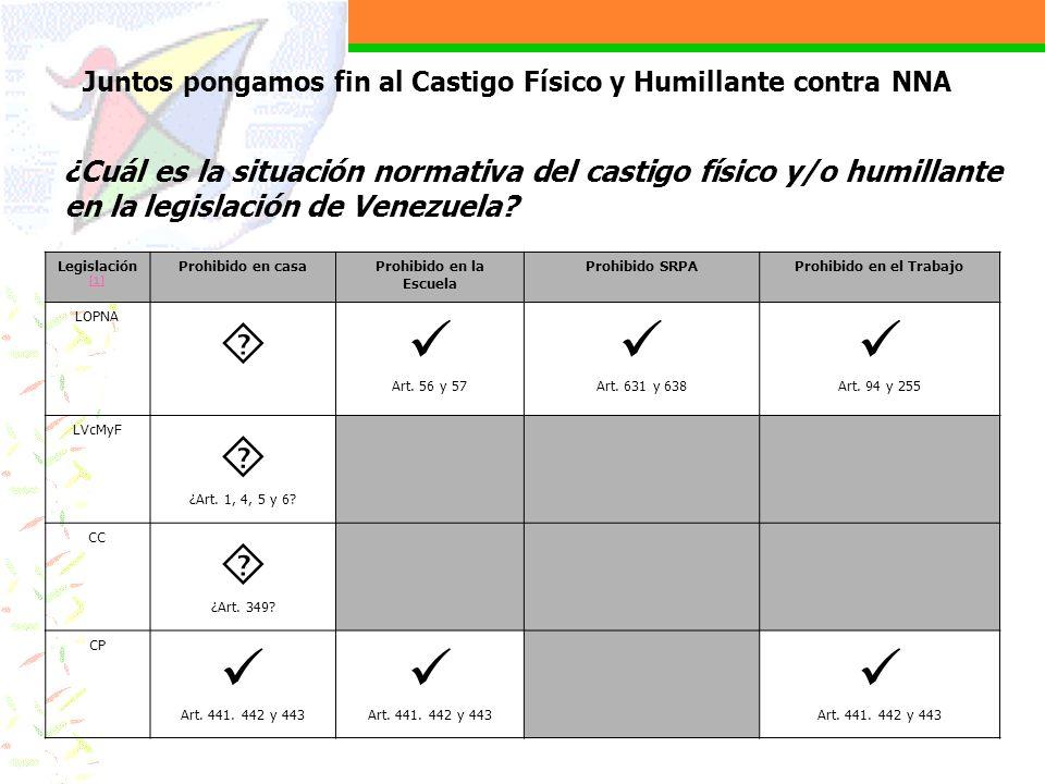 ¿Cuál es la situación normativa del castigo físico y/o humillante en la legislación de Venezuela? Legislación [1] [1] Prohibido en casaProhibido en la