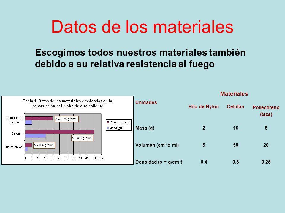 Datos de los materiales Escogimos todos nuestros materiales también debido a su relativa resistencia al fuego Unidades Materiales Hilo de NylonCelofán