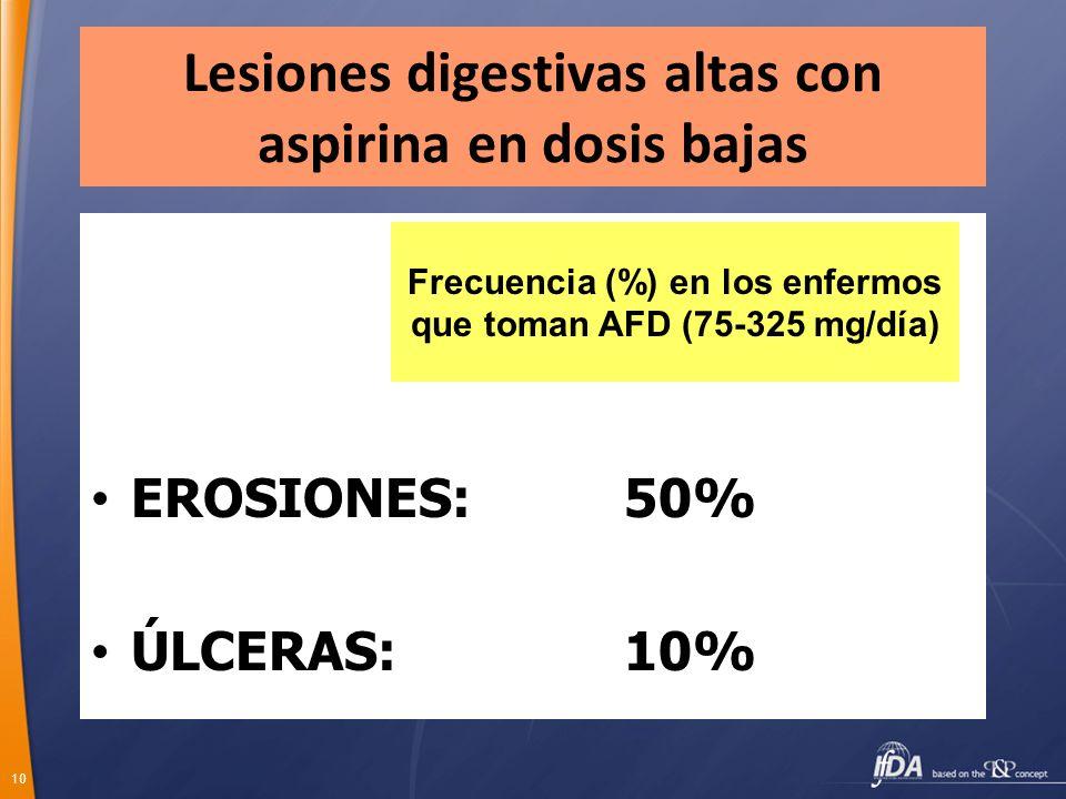 10 Lesiones digestivas altas con aspirina en dosis bajas EROSIONES: 50% ÚLCERAS: 10% Frecuencia (%) en los enfermos que toman AFD (75-325 mg/día)