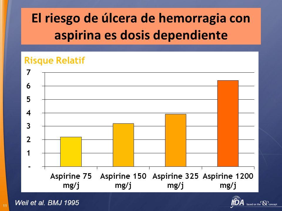 11 El riesgo de úlcera de hemorragia con aspirina es dosis dependiente Weil et al. BMJ 1995