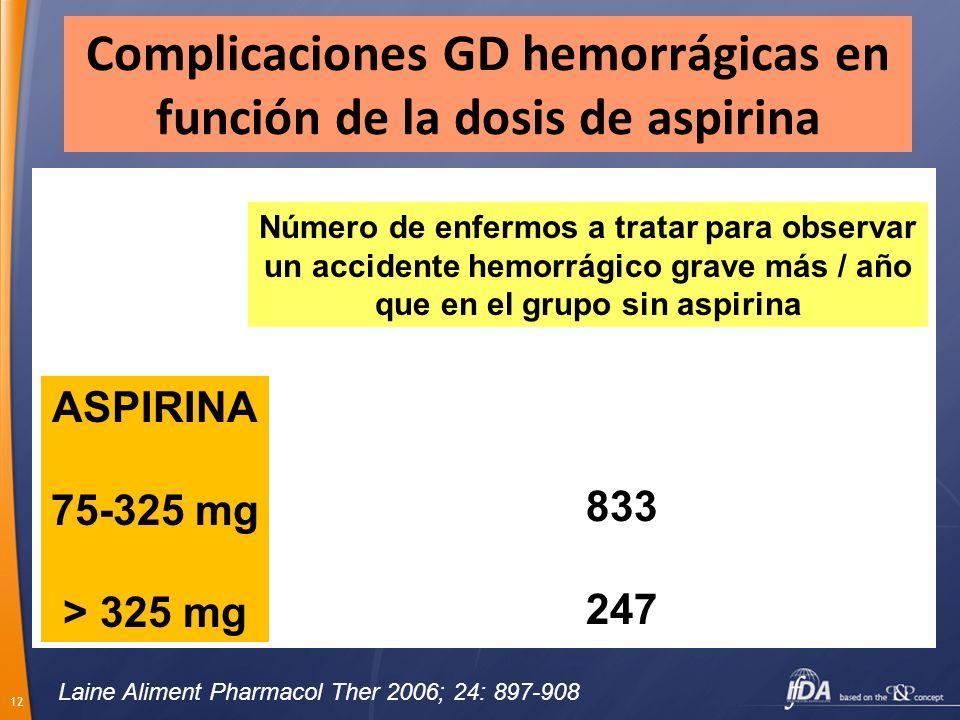 12 Complicaciones GD hemorrágicas en función de la dosis de aspirina Número de enfermos a tratar para observar un accidente hemorrágico grave más / añ