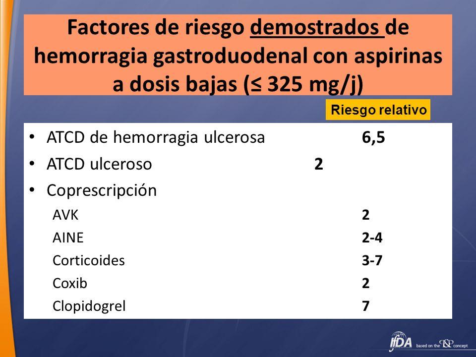 Factores de riesgo demostrados de hemorragia gastroduodenal con aspirinas a dosis bajas ( 325 mg/j) ATCD de hemorragia ulcerosa6,5 ATCD ulceroso2 Copr