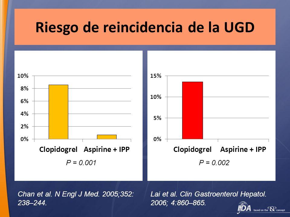 Riesgo de reincidencia de la UGD Chan et al. N Engl J Med. 2005;352: 238–244. P = 0.001P = 0.002 Lai et al. Clin Gastroenterol Hepatol. 2006; 4:860–86