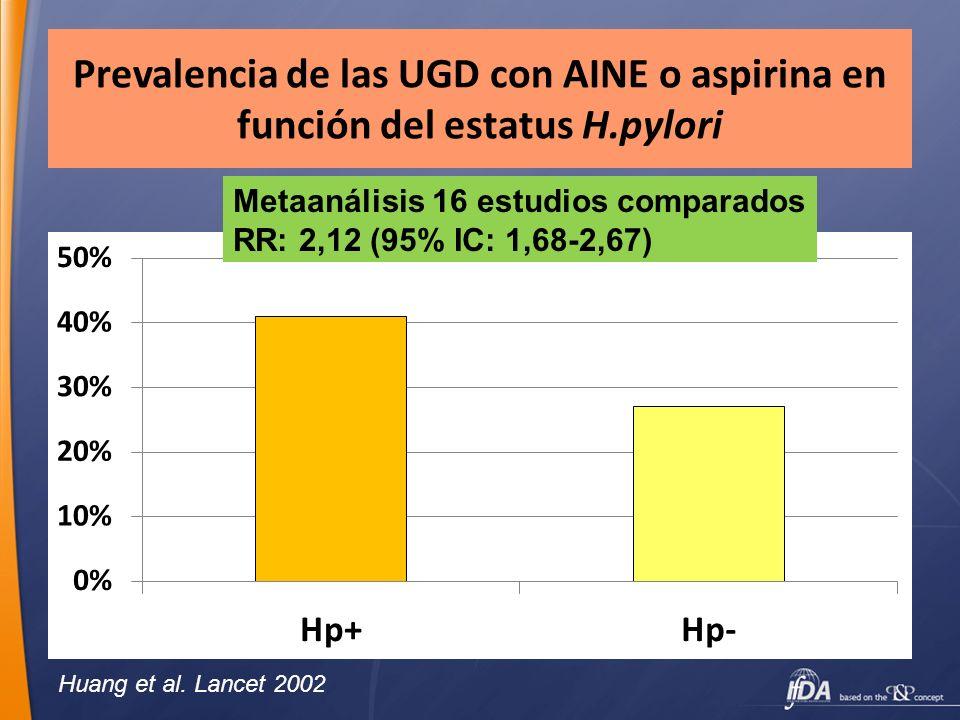 Prevalencia de las UGD con AINE o aspirina en función del estatus H.pylori Metaanálisis 16 estudios comparados RR: 2,12 (95% IC: 1,68-2,67) Huang et a