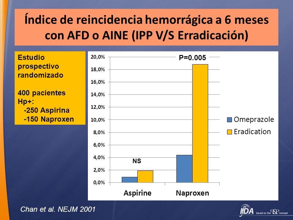 Índice de reincidencia hemorrágica a 6 meses con AFD o AINE (IPP V/S Erradicación) Chan et al. NEJM 2001 Estudio prospectivo randomizado 400 pacientes