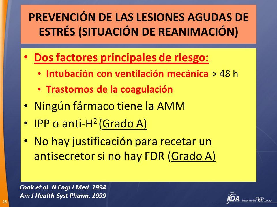 25 PREVENCIÓN DE LAS LESIONES AGUDAS DE ESTRÉS (SITUACIÓN DE REANIMACIÓN) Dos factores principales de riesgo: Intubación con ventilación mecánica > 48