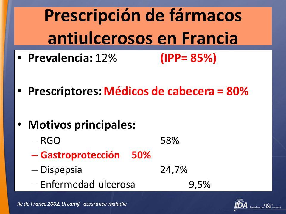 Prescripción de fármacos antiulcerosos en Francia Prevalencia: 12% (IPP= 85%) Prescriptores: Médicos de cabecera = 80% Motivos principales: – RGO 58%