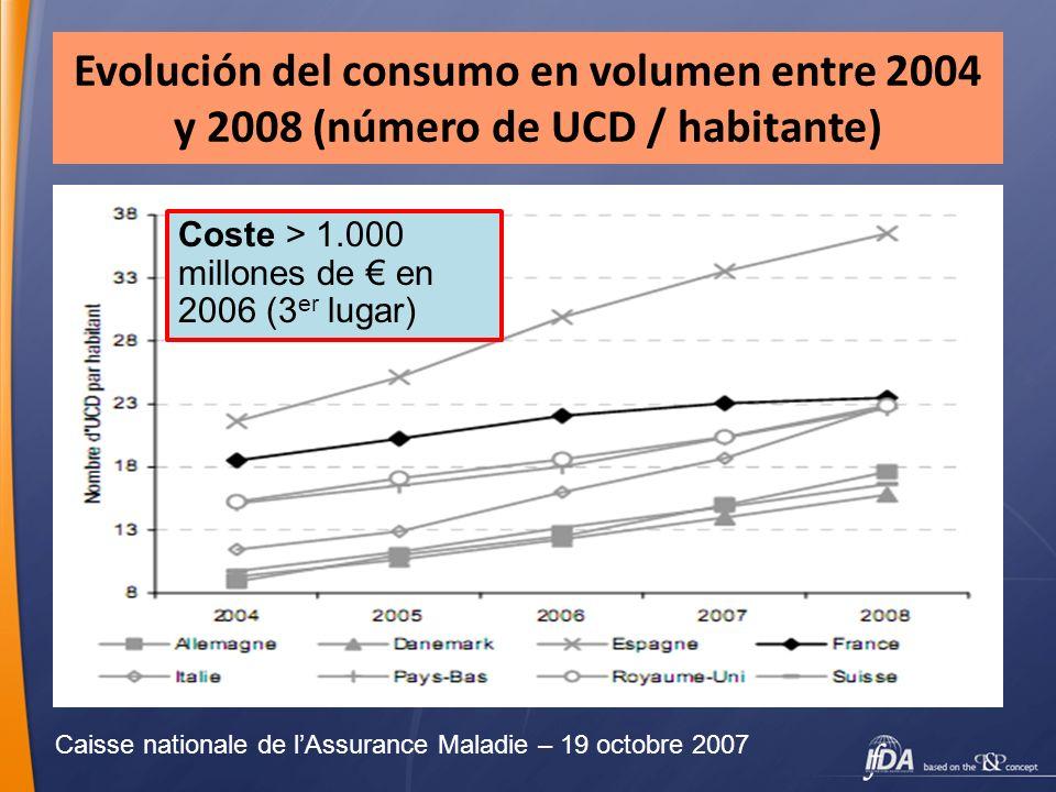 Evolución del consumo en volumen entre 2004 y 2008 (número de UCD / habitante) Caisse nationale de lAssurance Maladie – 19 octobre 2007 Coste > 1.000