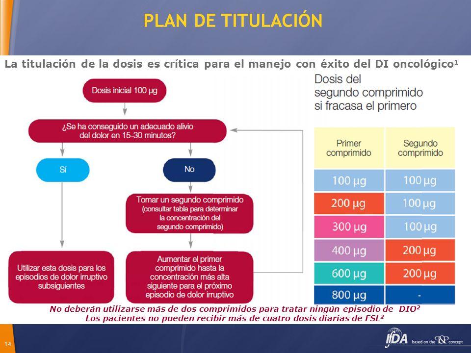 14 PLAN DE TITULACIÓN La titulación de la dosis es crítica para el manejo con éxito del DI oncológico 1 No deberán utilizarse más de dos comprimidos p