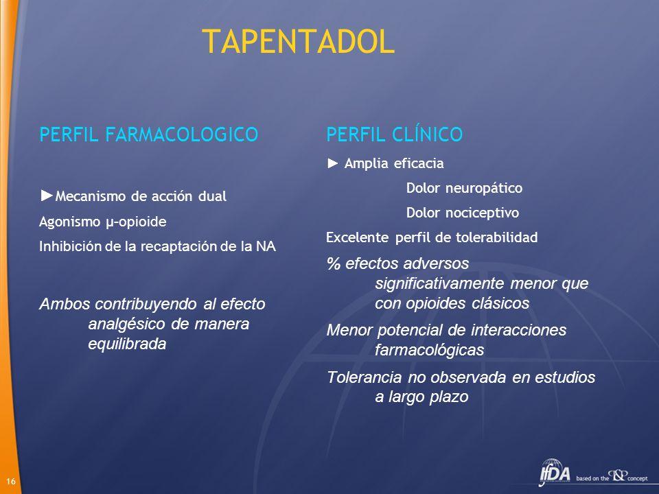 16 TAPENTADOL PERFIL FARMACOLOGICO Mecanismo de acción dual Agonismo μ-opioide Inhibición de la recaptación de la NA Ambos contribuyendo al efecto ana