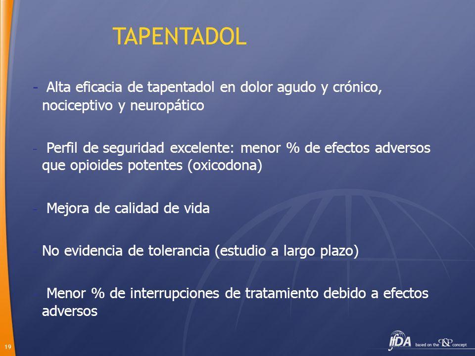 19 TAPENTADOL - Alta eficacia de tapentadol en dolor agudo y crónico, nociceptivo y neuropático - Perfil de seguridad excelente: menor % de efectos ad