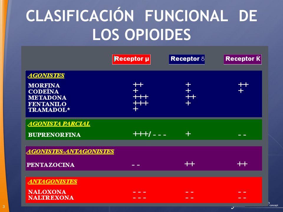3 CLASIFICACIÓN FUNCIONAL DE LOS OPIOIDES