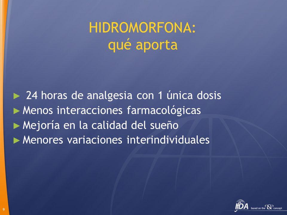 9 HIDROMORFONA: qué aporta 24 horas de analgesia con 1 única dosis Menos interacciones farmacológicas Mejoría en la calidad del sueño Menores variacio