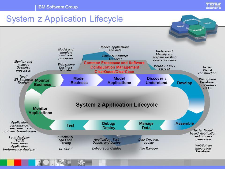 IBM Software Group | Rational software Rational Method Composer Incluye el Proceso Unificado de Rational (RUP) Para cada fase del ciclo de vida indica: Qué hacer Cómo hacerlo Cuándo hacerlo Quién debe hacerlo Válido para todo tipo de desarrollo Se puede adaptar a cualquier tipo de desarrollo utilizando la herramienta de configuración y diseño que viene incluída Proyecto Eclipse: Eclipse Process Framework (EPF) RUP for System Z