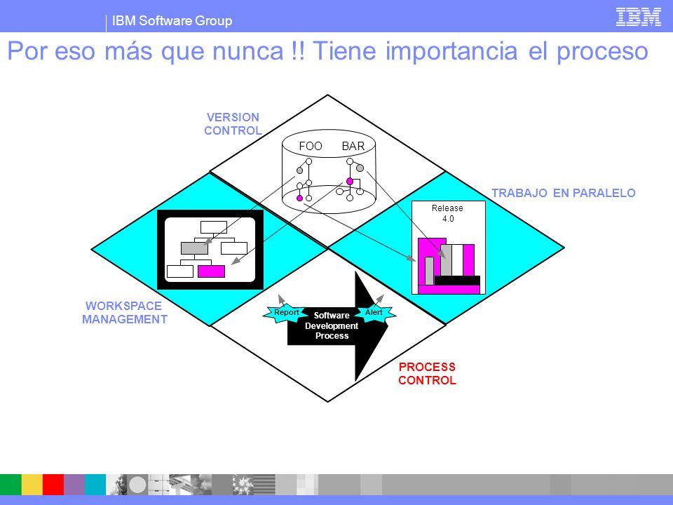IBM Software Group Por eso más que nunca !! Tiene importancia el proceso VERSION CONTROL FOO BAR Release 4.0 TRABAJO EN PARALELO PROCESS CONTROL Softw