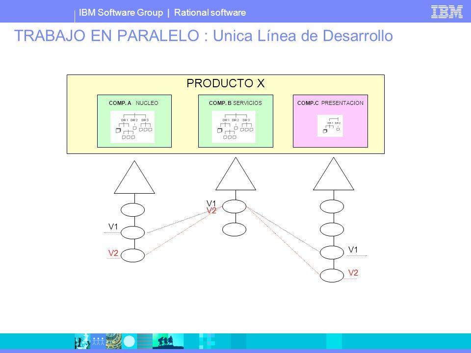 IBM Software Group | Rational software TRABAJO EN PARALELO : Unica Línea de Desarrollo PRODUCTO X COMP. A NUCLEOCOMP. B SERVICIOS COMP.C PRESENTACION