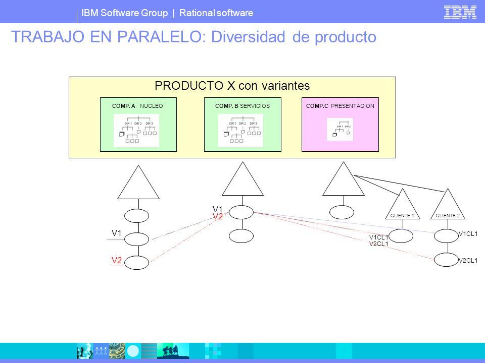 IBM Software Group | Rational software TRABAJO EN PARALELO: Diversidad de producto PRODUCTO X con variantes COMP. A NUCLEOCOMP. B SERVICIOS COMP.C PRE