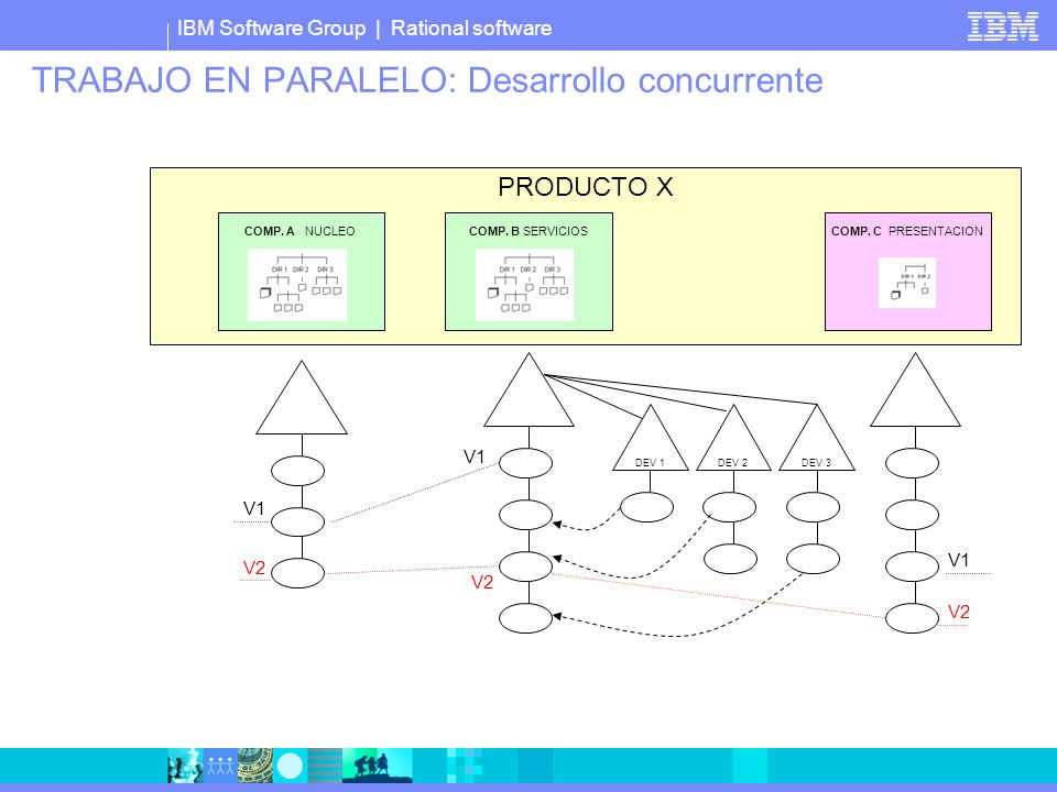IBM Software Group | Rational software TRABAJO EN PARALELO: Desarrollo concurrente PRODUCTO X COMP. A NUCLEOCOMP. B SERVICIOS COMP. C PRESENTACION V1