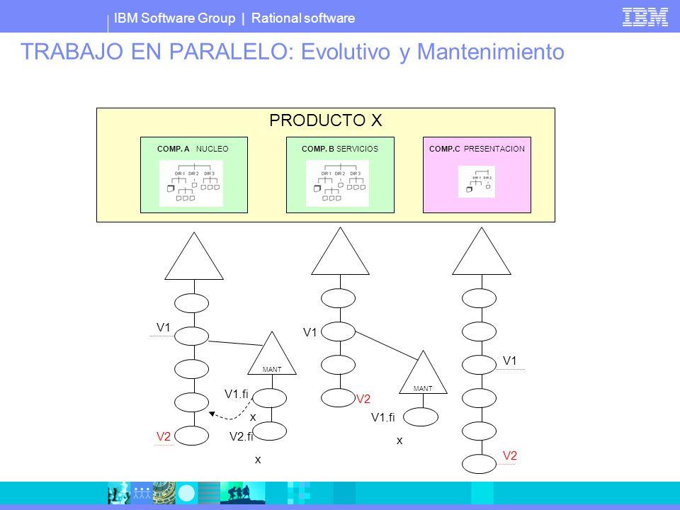 IBM Software Group | Rational software TRABAJO EN PARALELO: Evolutivo y Mantenimiento PRODUCTO X COMP. A NUCLEOCOMP. B SERVICIOS COMP.C PRESENTACION V