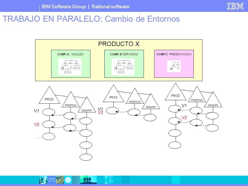 IBM Software Group | Rational software TRABAJO EN PARALELO: Cambio de Entornos PRODUCTO X COMP. A NUCLEOCOMP. B SERVICIOS COMP.C PRESENTACION PROD V1