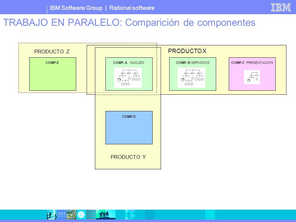 IBM Software Group | Rational software TRABAJO EN PARALELO: Comparición de componentes PRODUCTO X COMP. A NUCLEOCOMP. B SERVICIOS COMP.C PRESENTACION