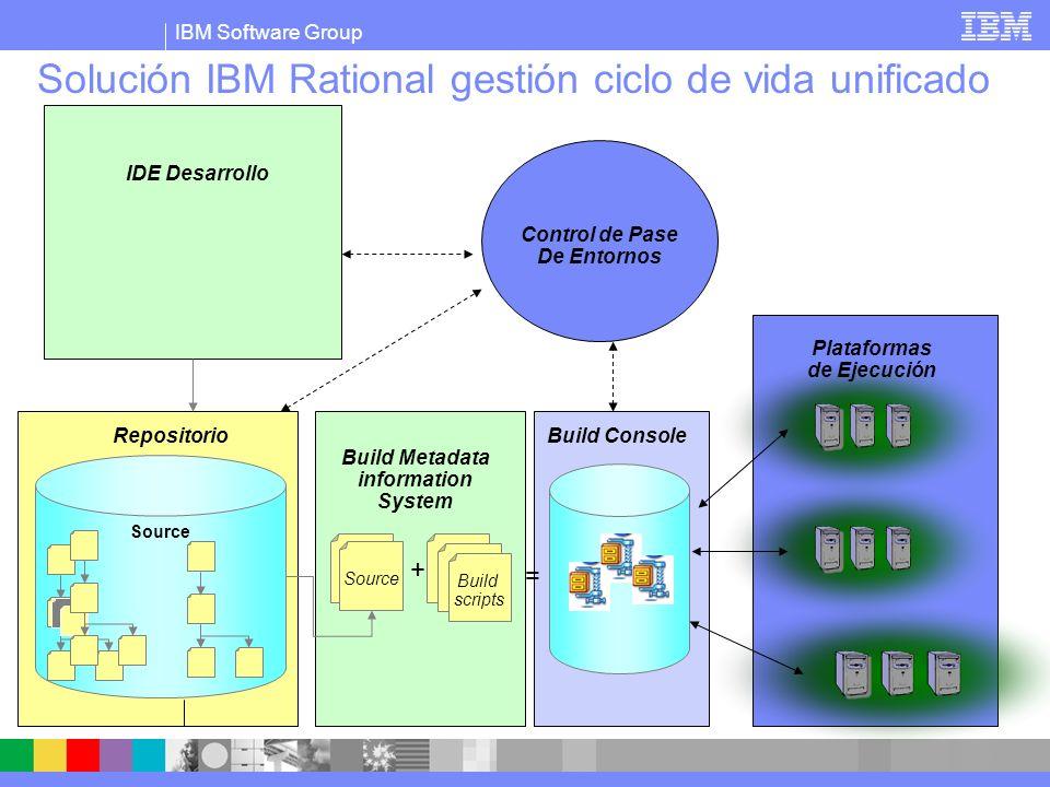 IBM Software Group Solución IBM Rational gestión ciclo de vida unificado Build scripts Source + = IDE Desarrollo Repositorio Control de Pase De Entornos Build Metadata information System Plataformas de Ejecución Build Console Entorno de Desarrollo: Facilidades de edición Debugging Integración con resto de ciclo de vida.