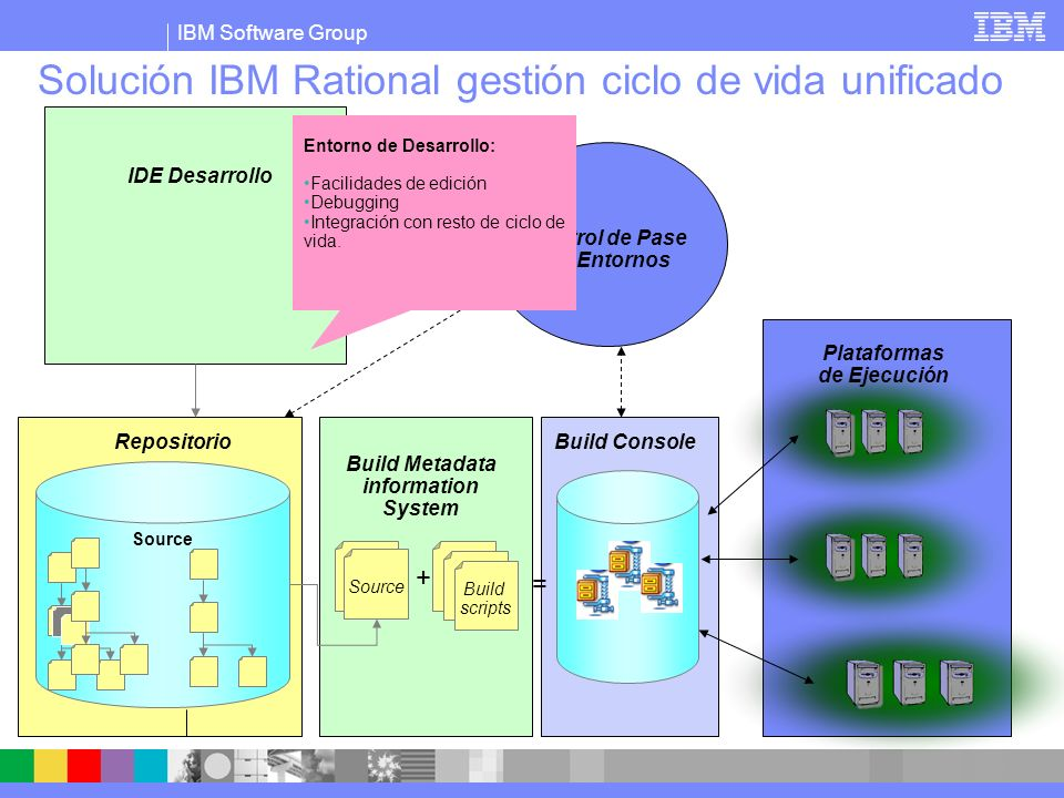 IBM Software Group Solución IBM Rational gestión ciclo de vida unificado Build scripts Source + = IDE Desarrollo Repositorio Control de Pase De Entornos Build Metadata information System Plataformas de Ejecución Build Console Repositorio: -Repositorio seguro -Control de versión.