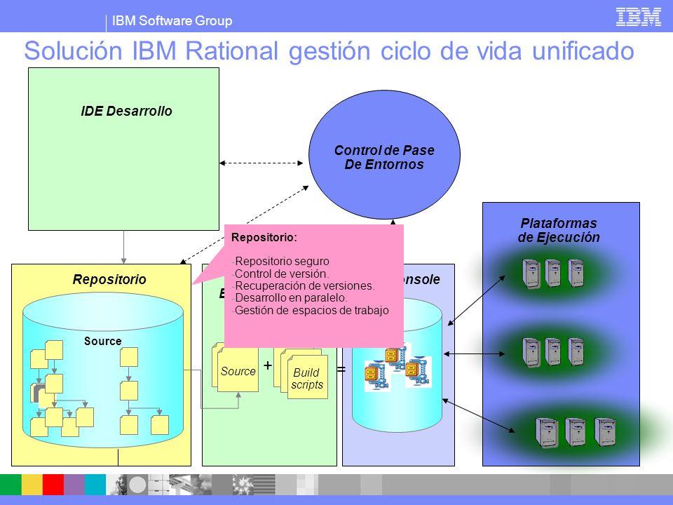 IBM Software Group Solución IBM Rational gestión ciclo de vida unificado Build scripts Source + = IDE Desarrollo Repositorio Control de Pase De Entornos Build Metadata information System Plataformas de Ejecución Build Console Build Management : -Gestión de dependencias.