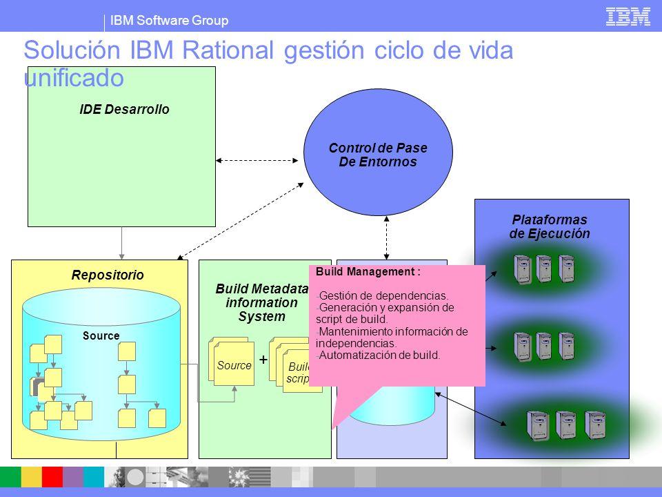IBM Software Group Solución IBM Rational gestión ciclo de vida unificado Build scripts Source + = IDE Desarrollo Repositorio Control de Pase De Entornos Build Metadata information System Plataformas de Ejecución Build Console -Centralización de definición de builds y pasos de despliegues.