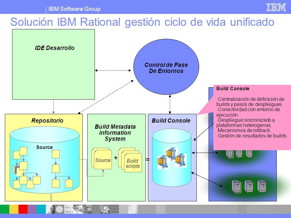 IBM Software Group Solución IBM Rational gestión ciclo de vida unificado Build scripts Source + = IDE Desarrollo Repositorio Control de Pase De Entornos Build Metadata information System Plataformas de Ejecución Build Console Workflow de pase entre entornos: -Control de aprobación.