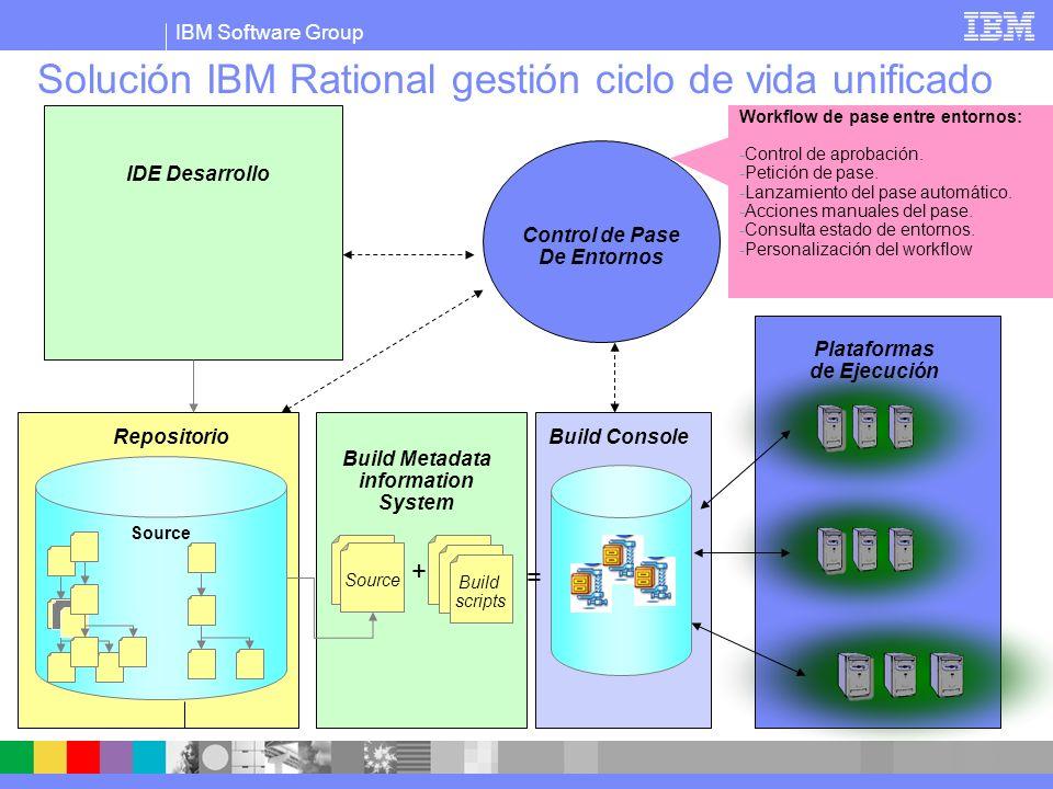 IBM Software Group Solución IBM Rational gestión ciclo de vida unificado Build scripts Source + = IDE Desarrollo Repositorio Control de Pase De Entornos Build Metadata information System Plataformas de Ejecución Build Console Plataformas de ejecución.