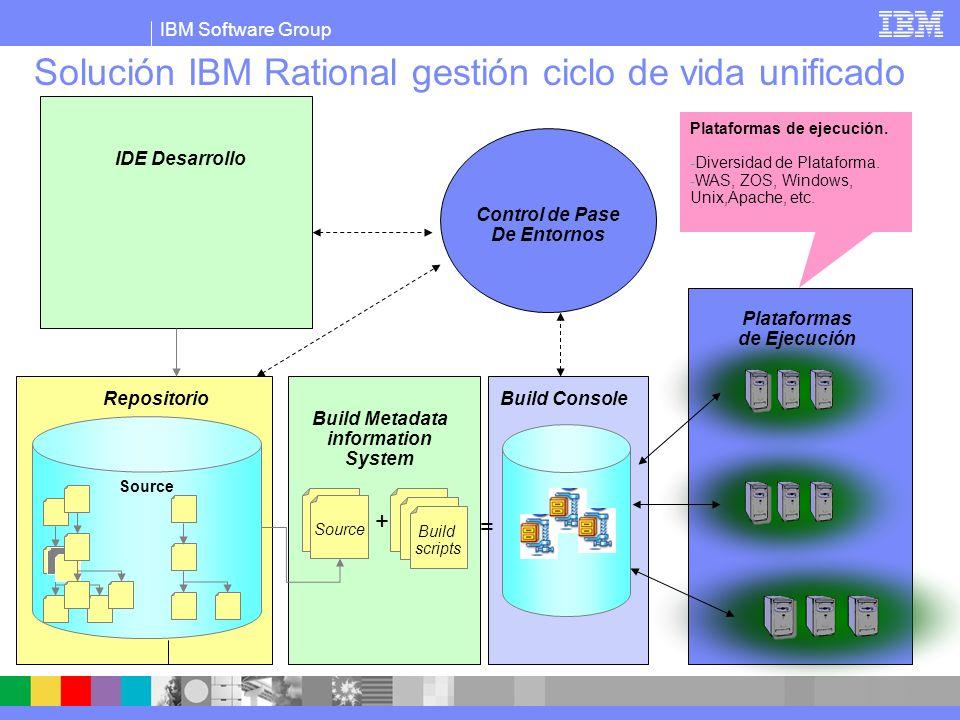 IBM Software Group Solución IBM Rational gestión ciclo de vida unificado Build scripts Source + = IDE Desarrollo Cliente TSO WebSphere for Z Rational App Dev..NET Repositorio Control de Pase De Entornos Build Metadata information System Plataformas de Ejecución Build Console