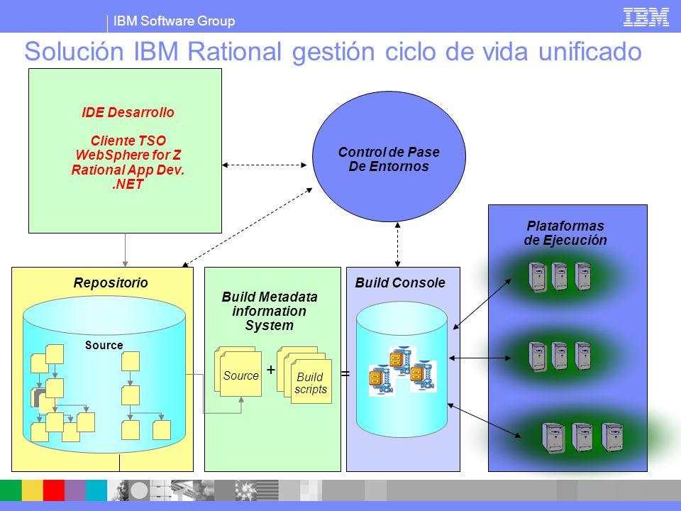 IBM Software Group Solución IBM Rational gestión ciclo de vida unificado Build scripts Source + = IDE Desarrollo Cliente TSO WebSphere for Z Rational