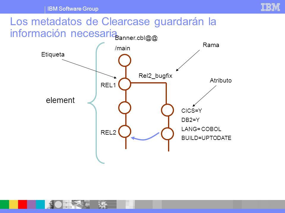IBM Software Group Los metadatos de Clearcase guardarán la información necesaria. element REL1 REL2 Rel2_bugfix CICS=Y DB2=Y LANG= COBOL BUILD=UPTODAT