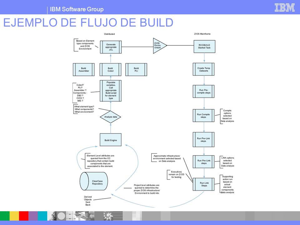 IBM Software Group Solución IBM Rational gestión ciclo de vida unificado Build scripts Source + = IDE Desarrollo Repositorio Control de Pase De Entornos Build Metadata information System Plataformas de Ejecución Build Console