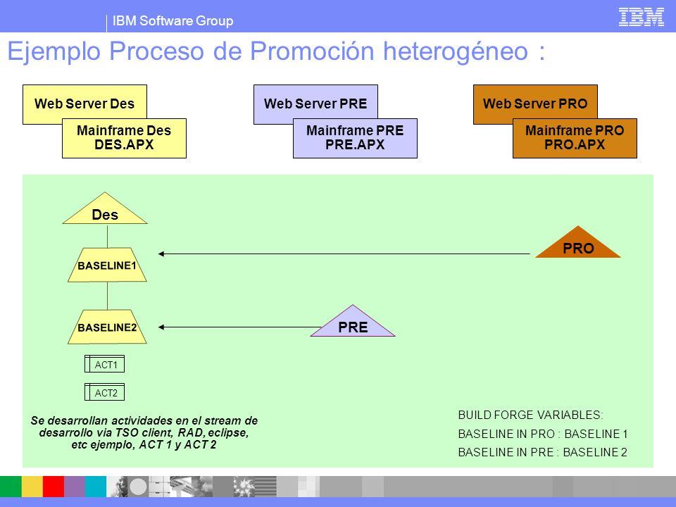 IBM Software Group Ejemplo Proceso de Promoción heterogéneo : PRE BASELINE1 Des PRO ACT1 ACT2 BASELINE2 Web Server Des Mainframe Des DES.APX Web Server PRE Mainframe PRE PRE.APX Web Server PRO Mainframe PRO PRO.APX BUILD FORGE VARIABLES: BASELINE IN PRO : BASELINE 1 BASELINE IN PRE : BASELINE 2 Cuando esten listas se lanza proyecto BF heterogeneo con pase a integracion a web y host.