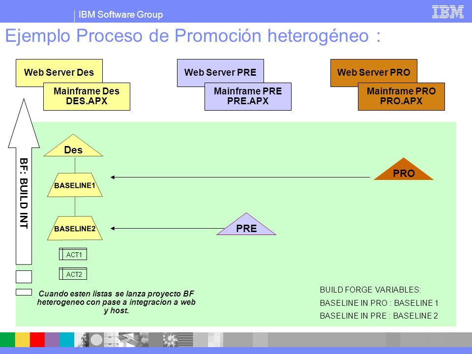 IBM Software Group Ejemplo Proceso de Promoción heterogéneo : PRE BASELINE1 Des PRO ACT1 ACT2 BASELINE2 Web Server Des Mainframe Des DES.APX Web Server PRE Mainframe PRE PRE.APX Web Server PRO Mainframe PRO PRO.APX BUILD FORGE VARIABLES: BASELINE IN PRO : BASELINE 1 BASELINE IN PRE : BASELINE 2 Si compila en integracion promocionamos a preproduccion