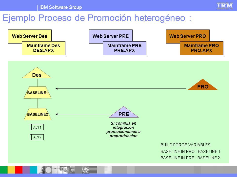 IBM Software Group Ejemplo Proceso de Promoción heterogéneo : PRE BASELINE1 Des PRO BASELINE2 Web Server Des Mainframe Des DES.APX Web Server PRE Mainframe PRE PRE.APX Web Server PRO Mainframe PRO PRO.APX BUILD FORGE VARIABLES: BASELINE IN PRO : BASELINE 1 BASELINE IN PRE : BASELINE 3 Pasamos a Preproduccion.