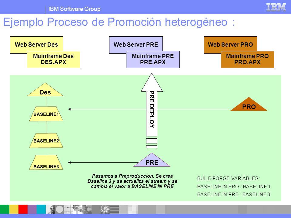 IBM Software Group Ejemplo Proceso de Promoción heterogéneo : PRE BASELINE1 Des PRO BASELINE2 Web Server Des Mainframe Des DES.APX Web Server PRE Mainframe PRE PRE.APX Web Server PRO Mainframe PRO PRO.APX BUILD FORGE VARIABLES: BASELINE IN PRO : BASELINE 1 BASELINE IN PRE : BASELINE 3 Se hacen las pruebas en preprod, y se despliega a producción BASELINE3