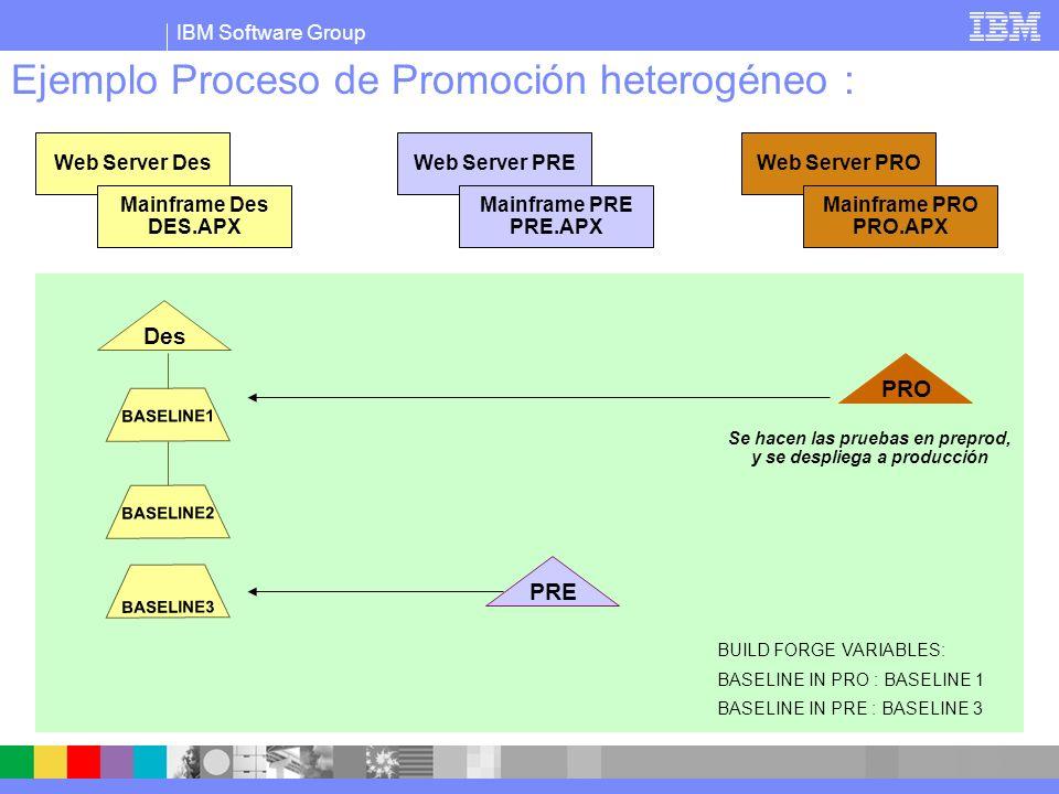 IBM Software Group Ejemplo Proceso de Promoción heterogéneo : PRE BASELINE1 Des PRO BASELINE2 Web Server Des Mainframe Des DES.APX Web Server PRE Mainframe PRE PRE.APX Web Server PRO Mainframe PRO PRO.APX BUILD FORGE VARIABLES: BASELINE IN PRO : BASELINE 2 BASELINE IN PRE : BASELINE 3 Se pasa a produccion se actualiza el stream y la valiable a BASELINE 3.