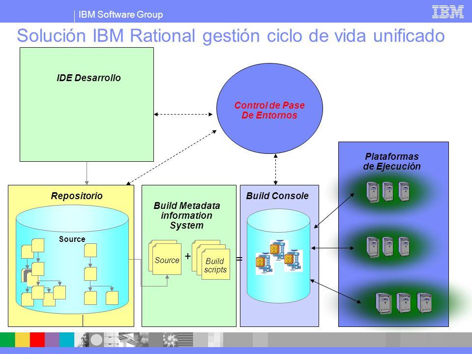 IBM Software Group Gestión de pase de entornos Labores automáticas, pero también manuales.