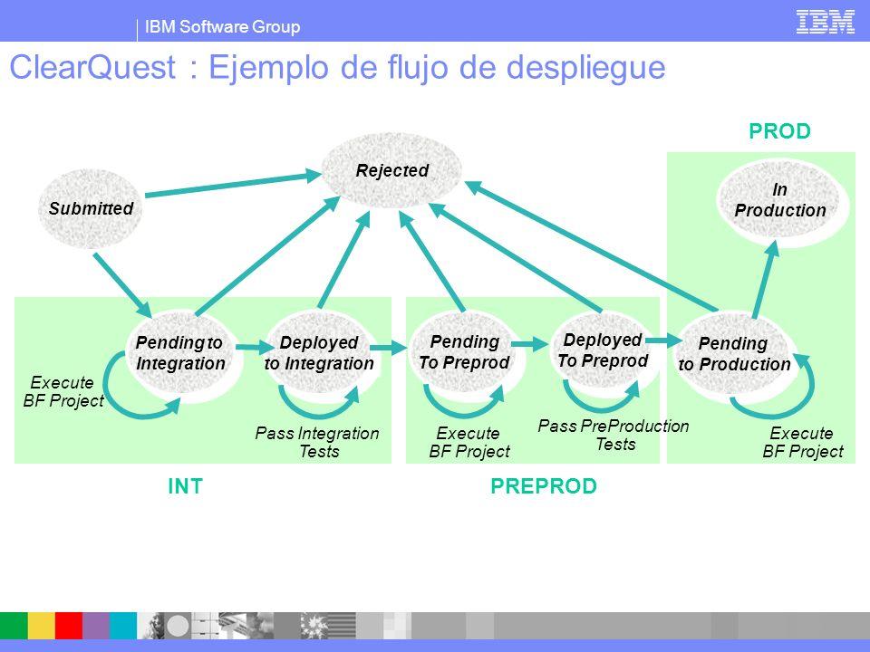 IBM Software Group ClearQuest : Ejemplo de flujo de despliegue Rejected Pending to Integration Pending to Integration Submitted Deployed to Integratio