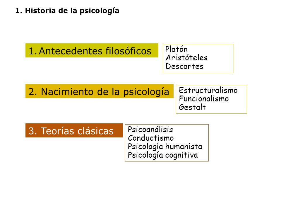1. Historia de la psicología 1.Antecedentes filosóficos Platón Aristóteles Descartes Estructuralismo Funcionalismo Gestalt Psicoanálisis Conductismo P