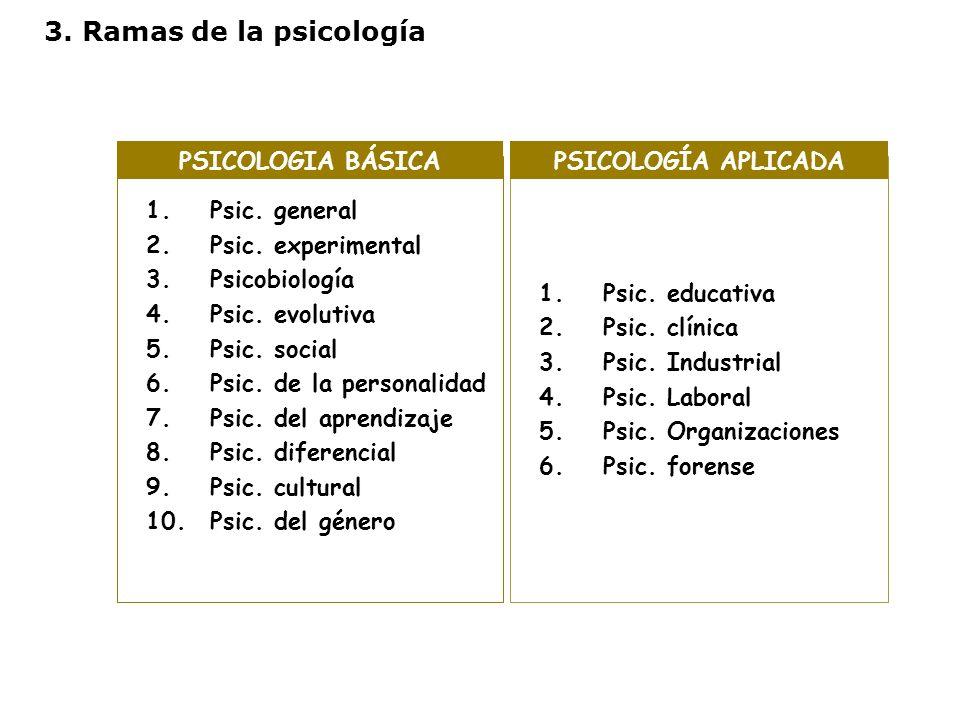 3. Ramas de la psicología 1.Psic. general 2.Psic. experimental 3.Psicobiología 4.Psic. evolutiva 5.Psic. social 6.Psic. de la personalidad 7.Psic. del
