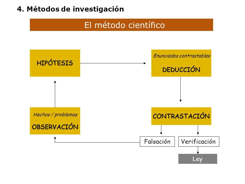 El método científico Hechos / problemas OBSERVACIÓN HIPÓTESIS Enunciados contrastables DEDUCCIÓN CONTRASTACIÓN FalsaciónVerificación Ley 4. Métodos de