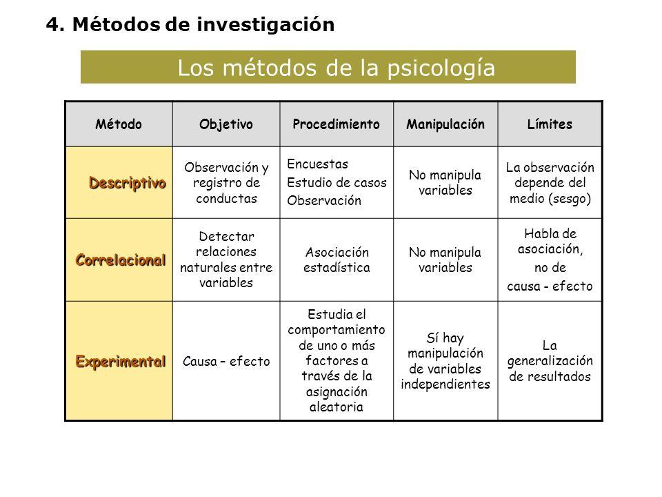 Los métodos de la psicología MétodoObjetivoProcedimientoManipulaciónLímites Descriptivo Observación y registro de conductas Encuestas Estudio de casos