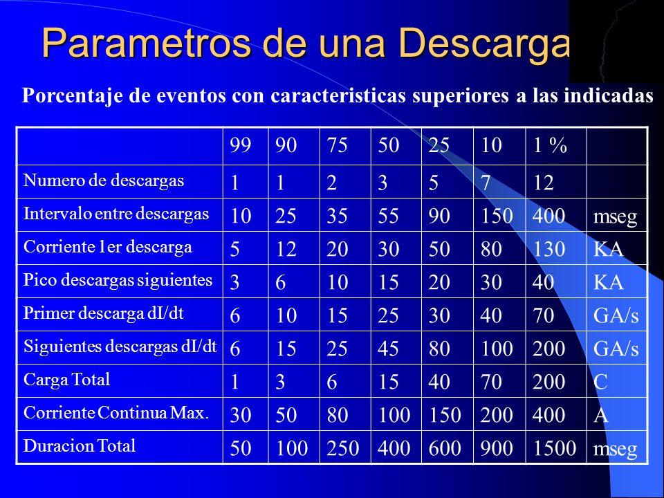Parametros de una Descarga 9990755025101 % Numero de descargas 11235712 Intervalo entre descargas 1025355590150400mseg Corriente 1er descarga 51220305