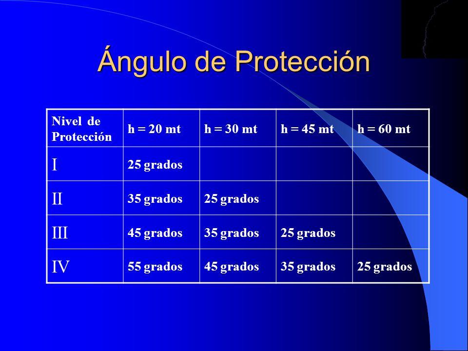 Ángulo de Protección Nivel de Protección h = 20 mth = 30 mth = 45 mth = 60 mt I 25 grados II 35 grados25 grados III 45 grados35 grados25 grados IV 55